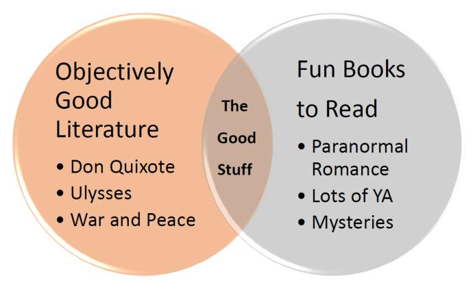 Venn Diagram of Books